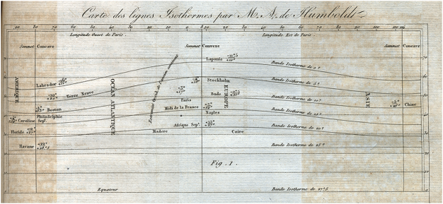 Isolines as mobilised by Alexander von Humboldt in 1817 for global temperature Source: Princeton Library Historic Maps Collection